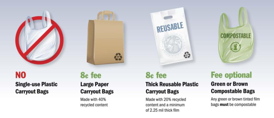 plastic bag ban graphic